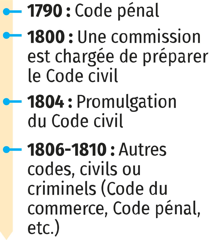 frise 1804 - Le Code civil