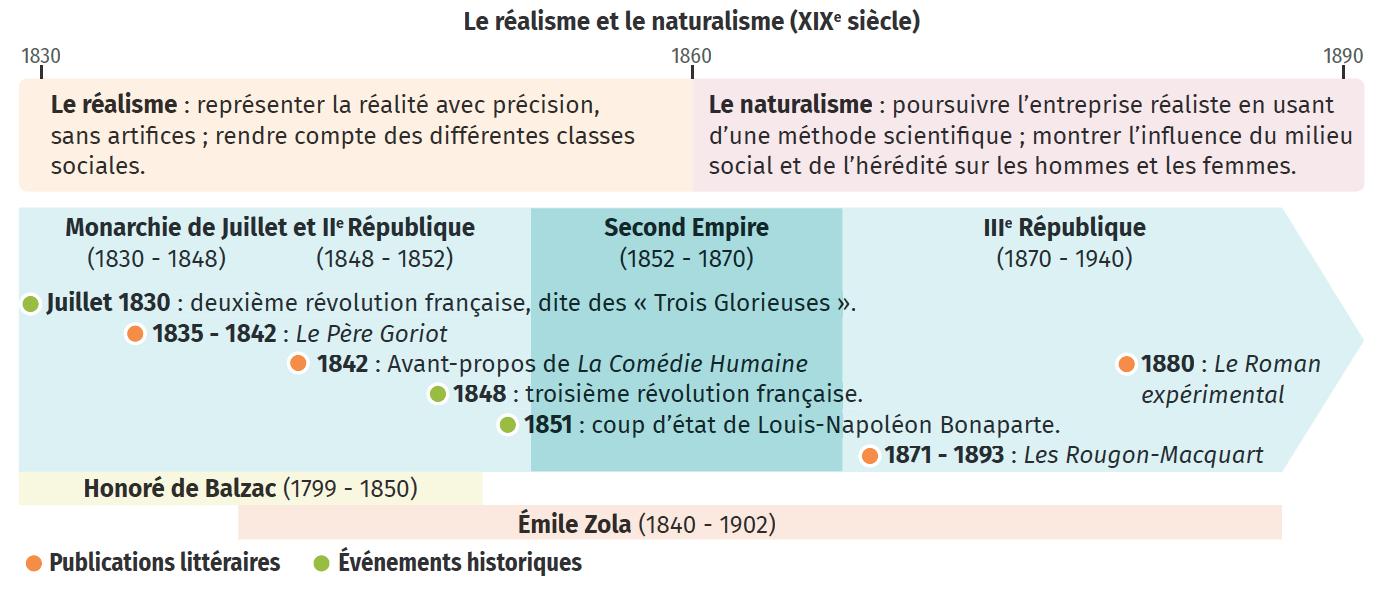 Frises chronologiques sur les différents mouvements littéraires selon les siècles