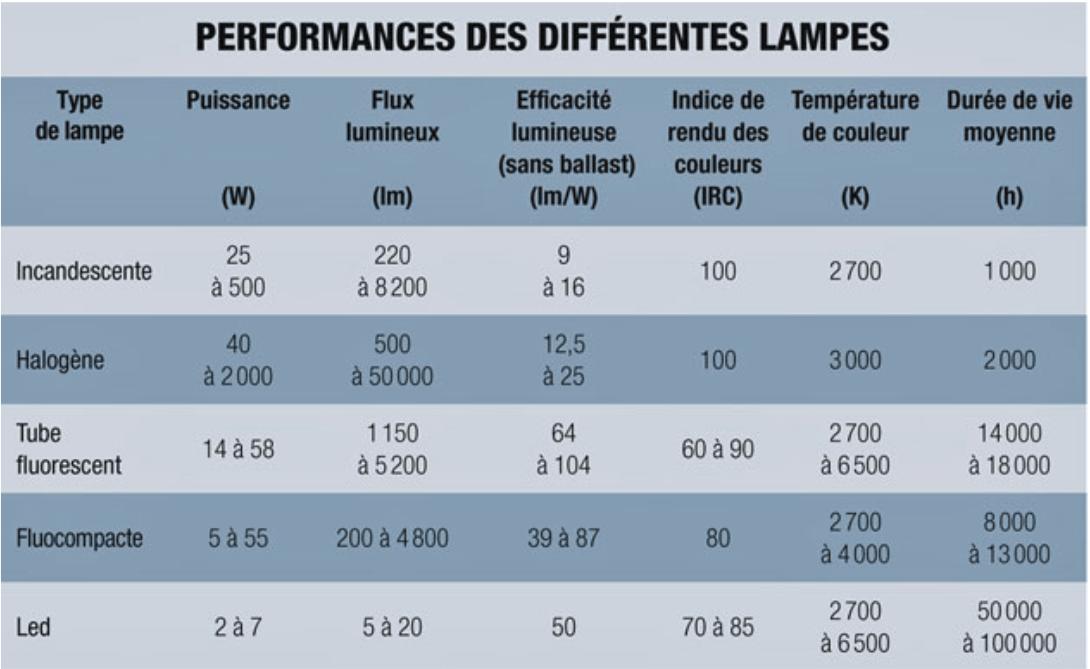Performances des différentes lampes