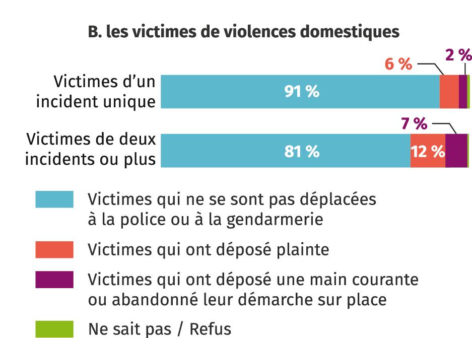 B. les victimes de violences domestiques