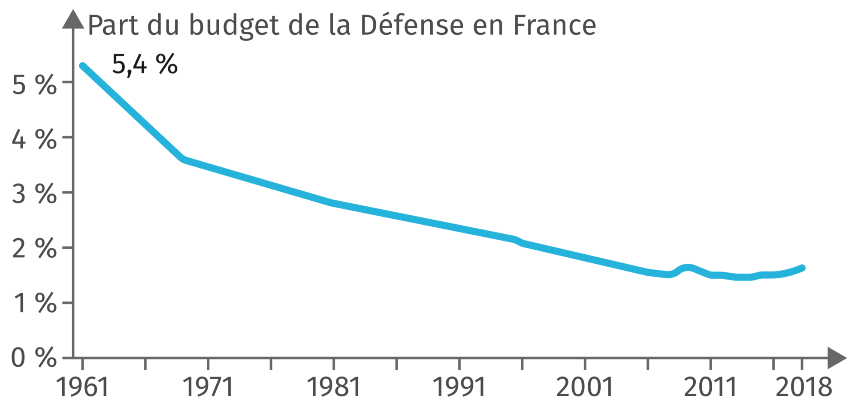 L'évolution du budget de la Défense