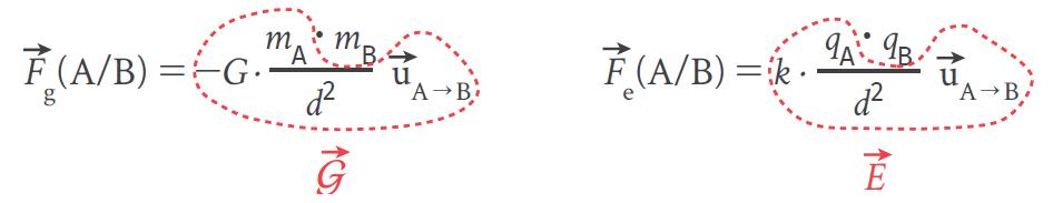 Les champs gravitationnel et électrostatique