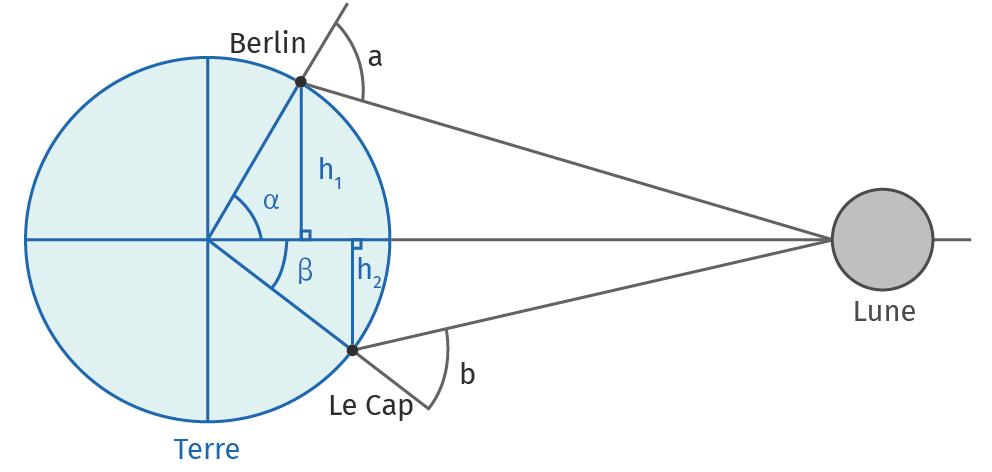 Schéma pour calculer la distance Terre-Lune