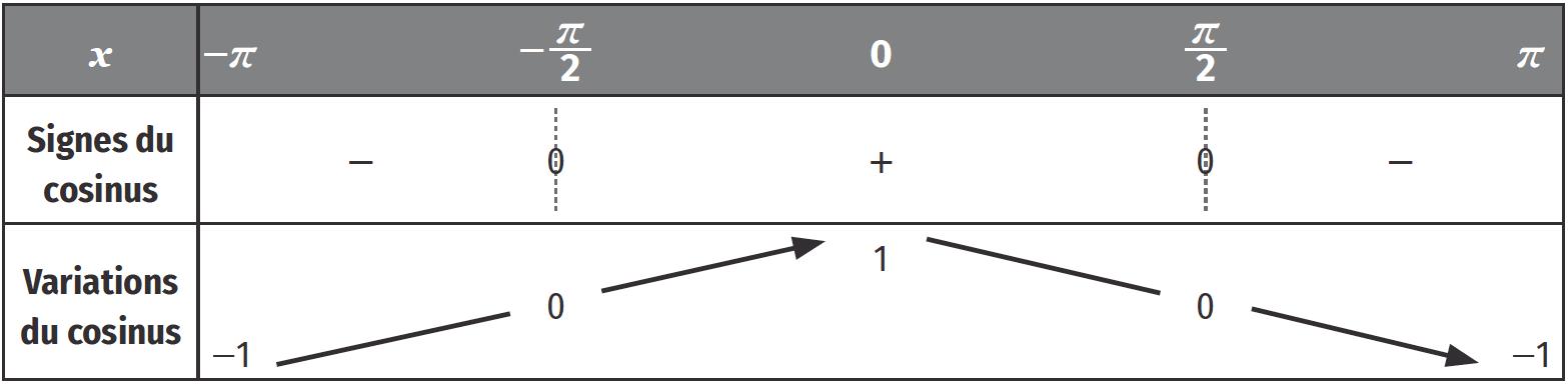 Étude des fonctions trigonométriques