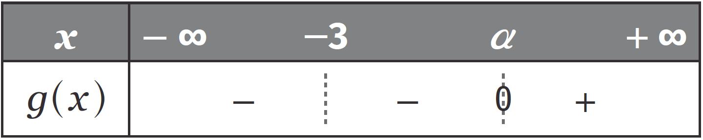 Fonctions trigonométriques - bac