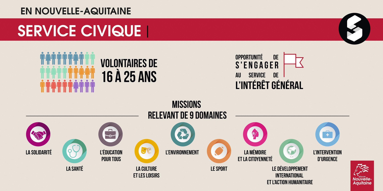 Service civique : la région au plus près des jeunes et des associations