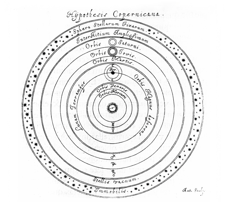 Modèle héliocentrique de Copernic