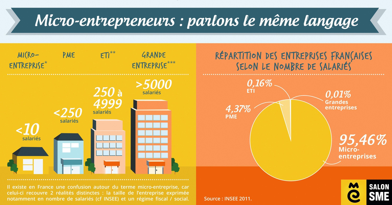 PME : Petite et moyenne entreprise. ETI : Entreprise de taille intermédiaire.