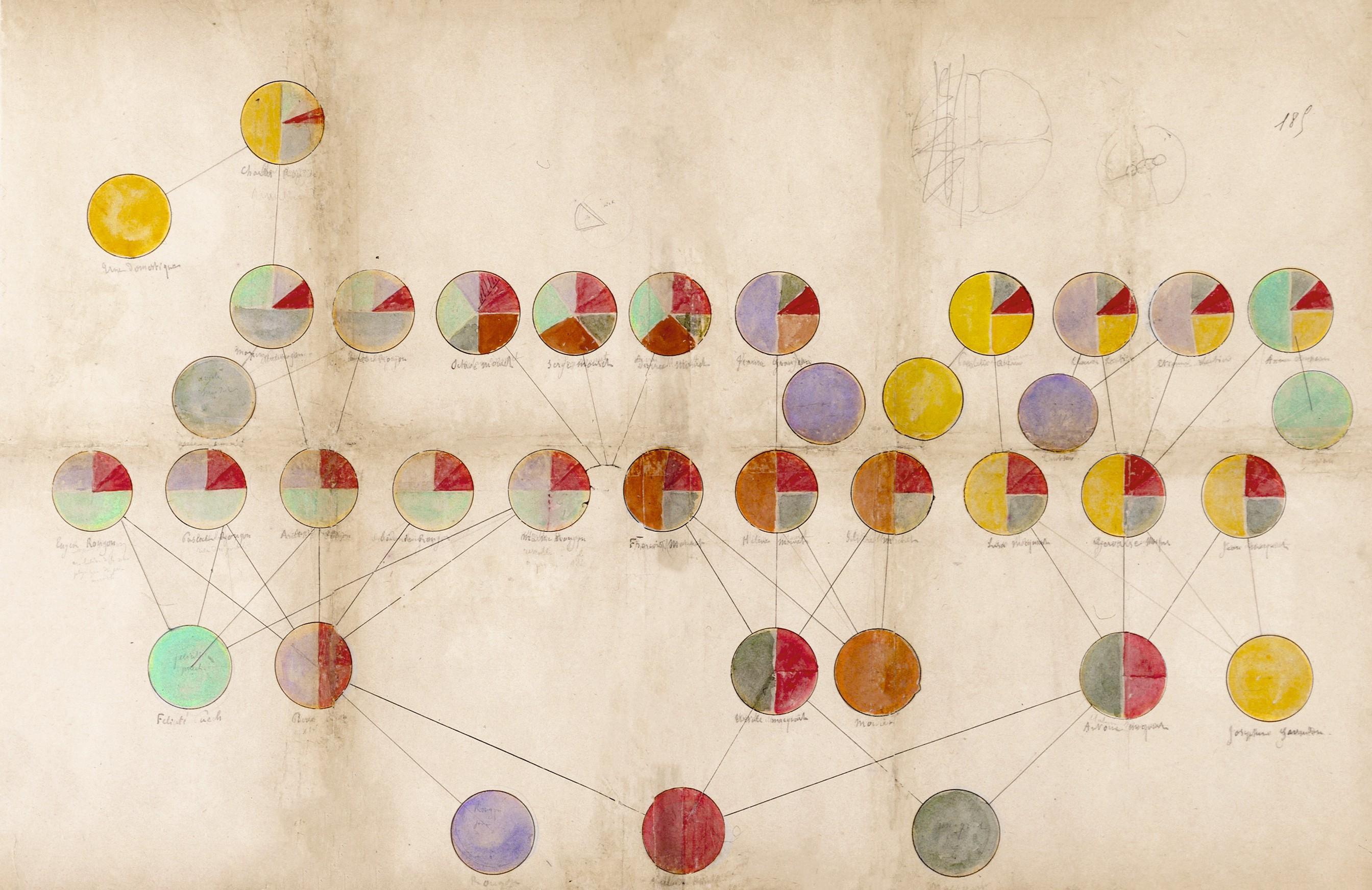 Émile Zola, répartition des influences héréditaires pour chaque personnage, manuscrit autographe, BnF, Paris.
