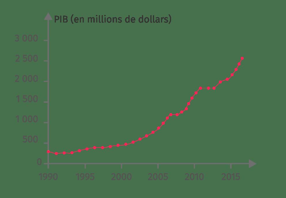 L'évolution du PIB depuis 1990