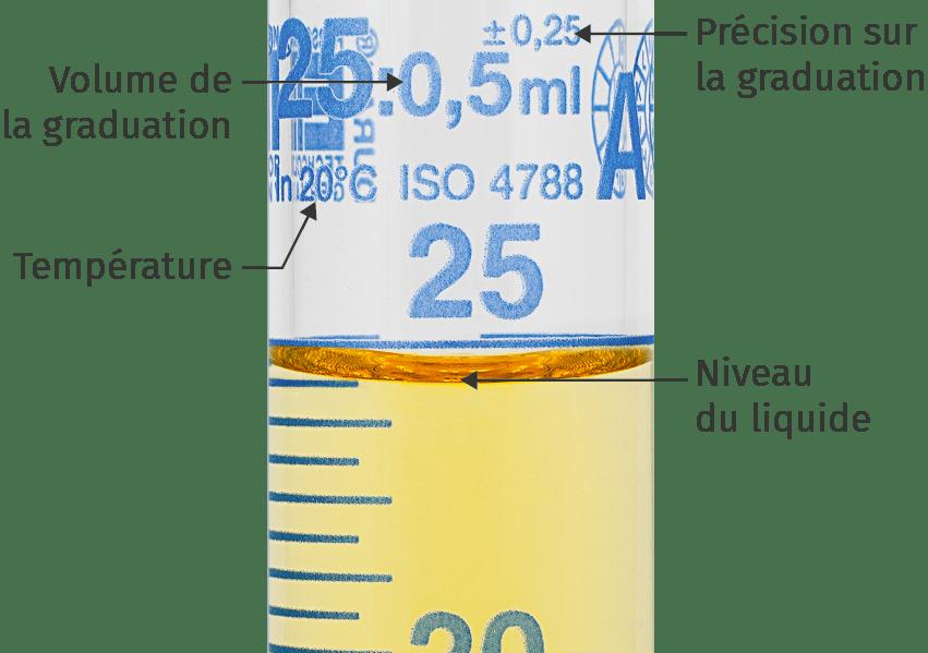La précision d'une mesure