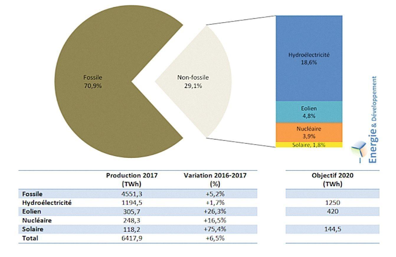 graphique énergie Chine