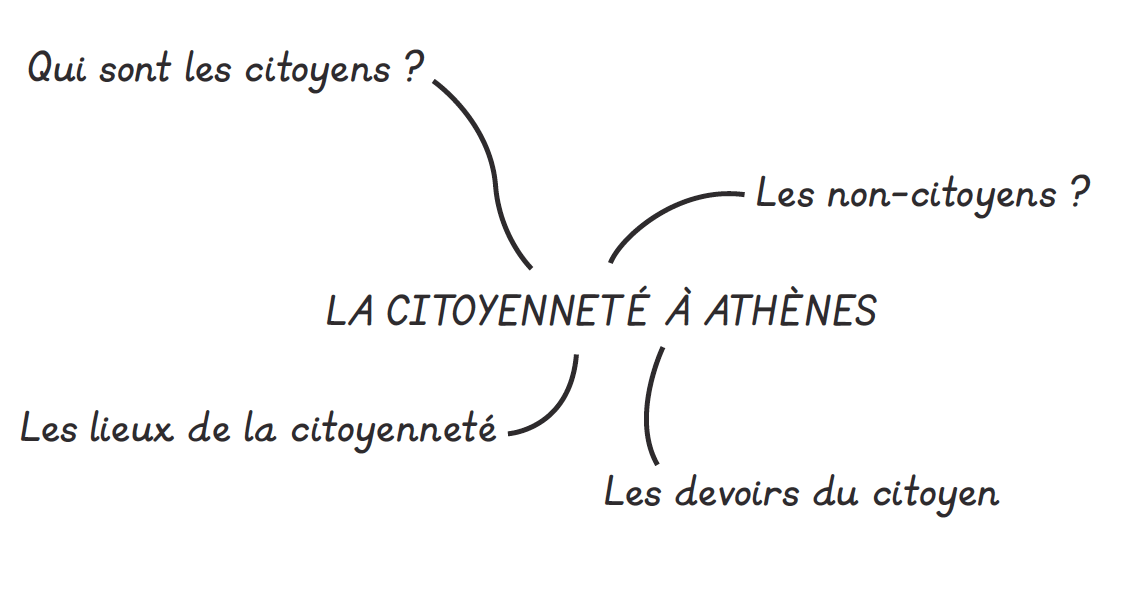 Citoyenneté 2