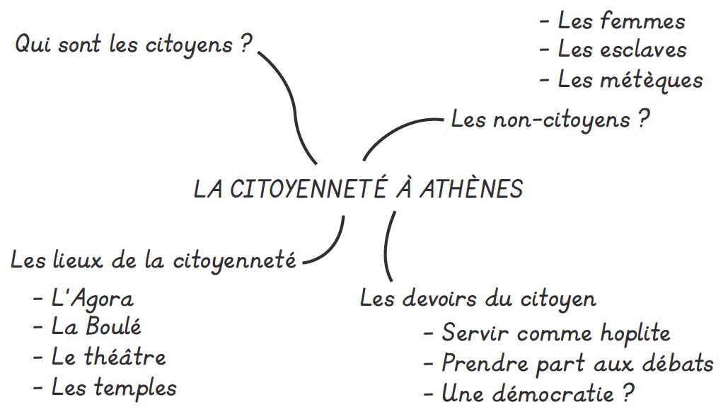 Citoyenneté 3