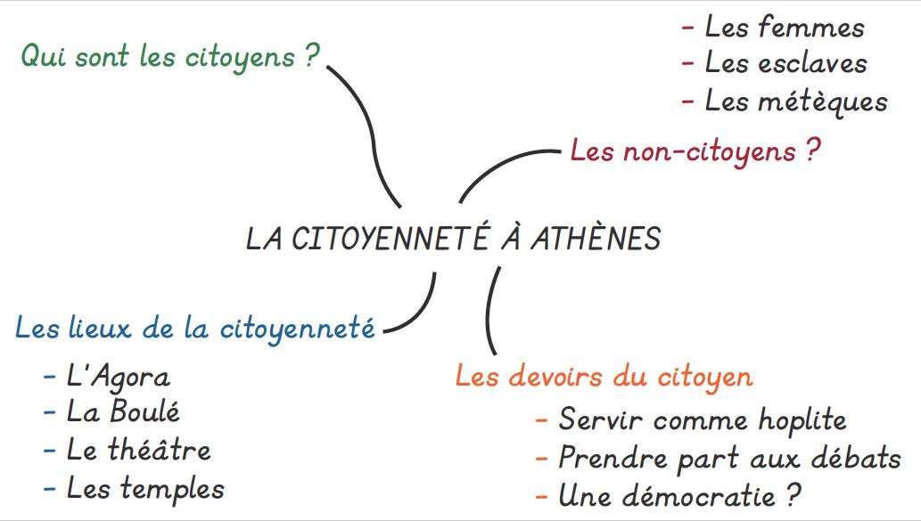 Citoyenneté 4