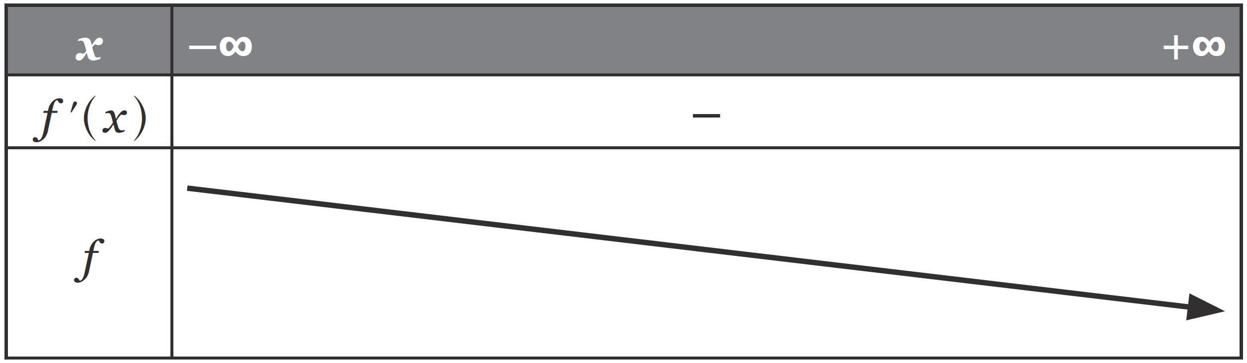 Du signe de la dérivée au sens de variation d'une fonction
