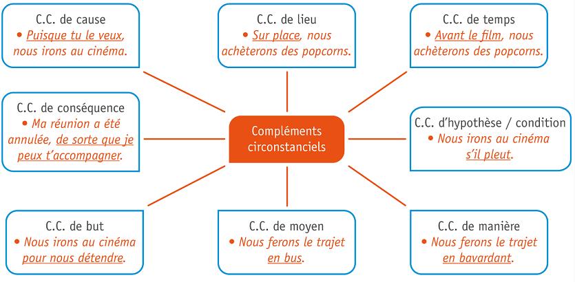 Les fonctions liées à la phrase