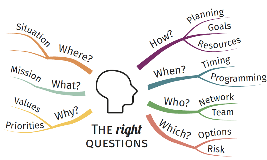 therightquestion