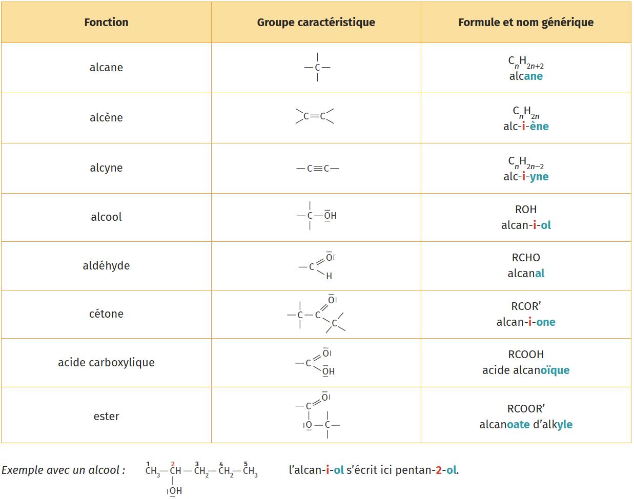 Groupes caractéristiques en chimie organique