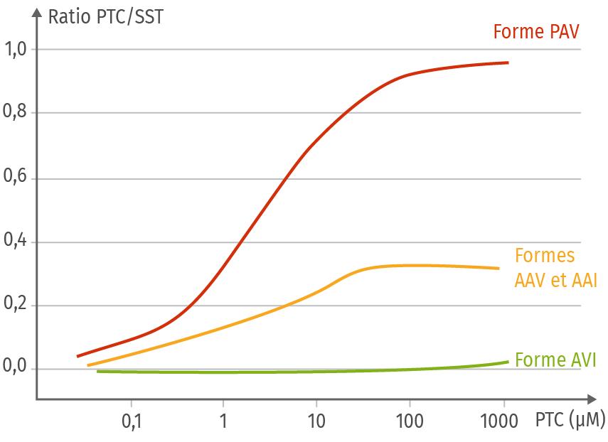 Sensibilité au PTC par les différentes formes du gène TAS2R38.