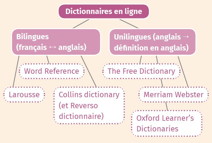 J'utilise un dictionnaire en ligne