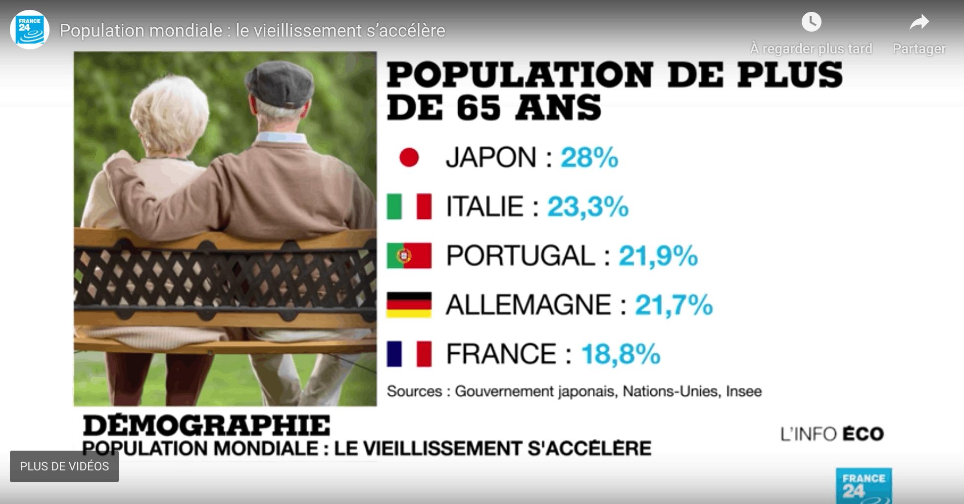 Capture d'écran d'un tableau présenté lors de l'émission - « Population mondiale : le vieillissement s'accélère », émission L'info éco sur France 24, présentée par Line Rifai, chroniqueuse économie, diffusée le 18 septembre 2018.