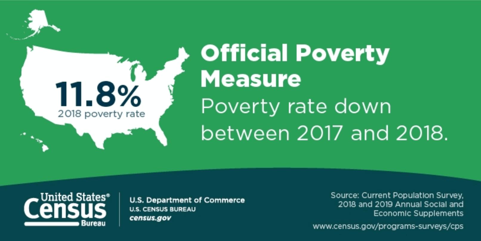 Selon les chiffres gouvernementaux américains, le taux de pauvreté officiel a baissé de 0,5 point entre 2017 et 2018. Depuis l'année 2014, on peut noter une baisse globale de 3 points.