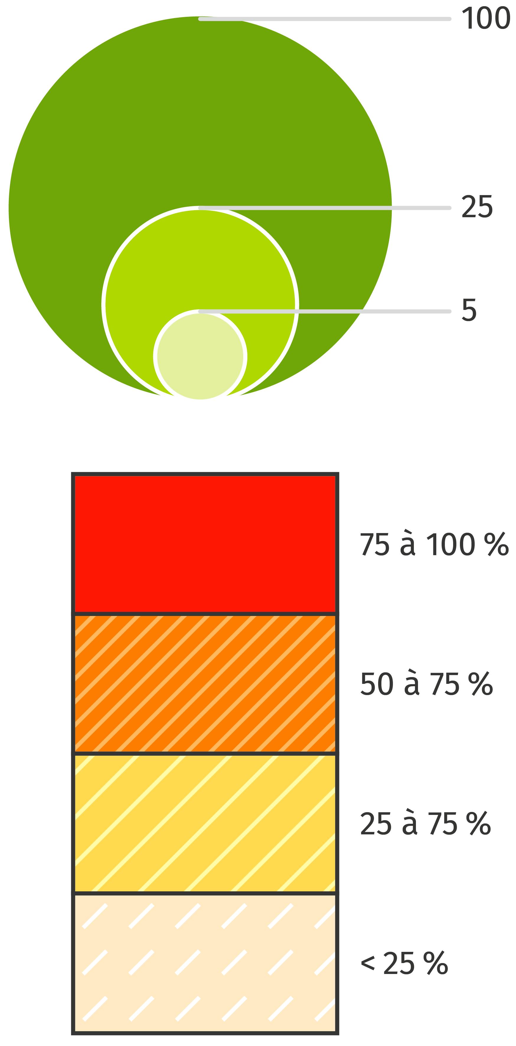 «nombre de ménages fiscaux » et « part des ménages fiscaux imposés »